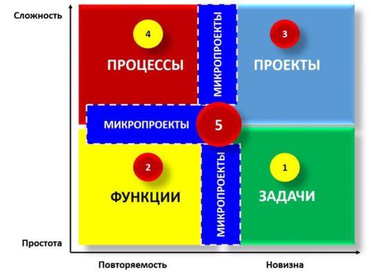 Елена Малькова, Расстановка приоритетов